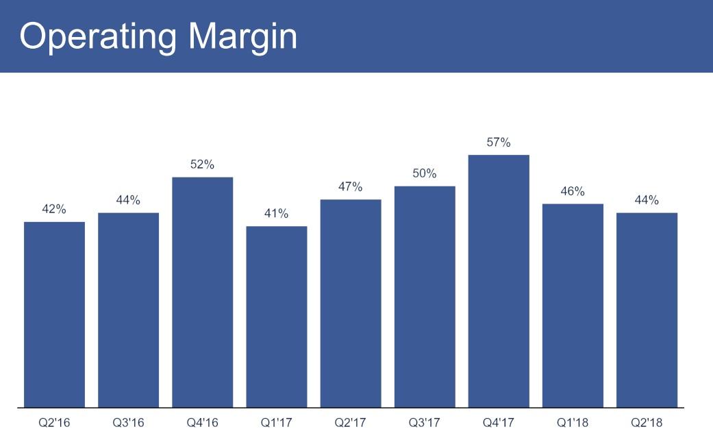 フェイスブック 営業利益率
