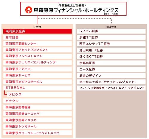 東海東京フィナンシャルホールディングス