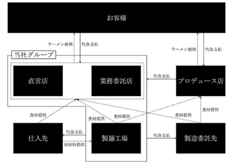ギフト 事業系統図