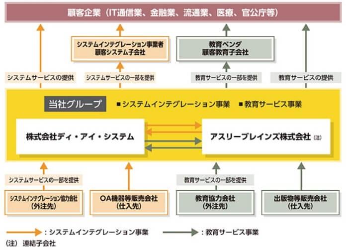 ディ・アイ・システム 事業系統図