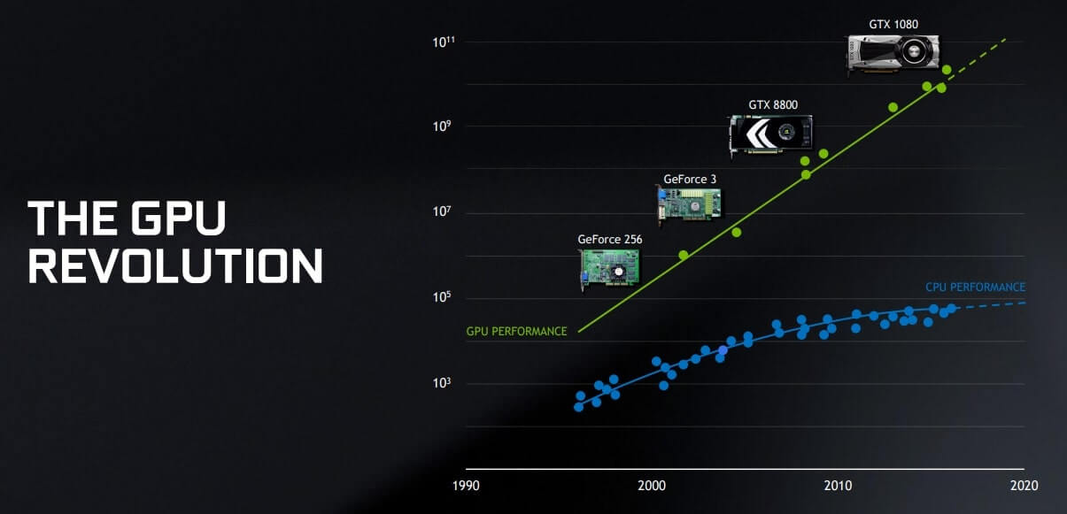 GPUパフォーマンス