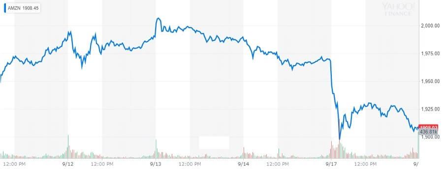 アマゾン 株価
