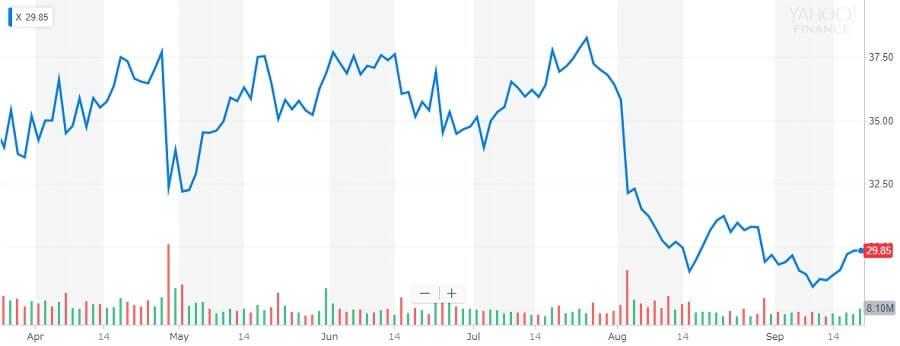 USスチール 株価チャート