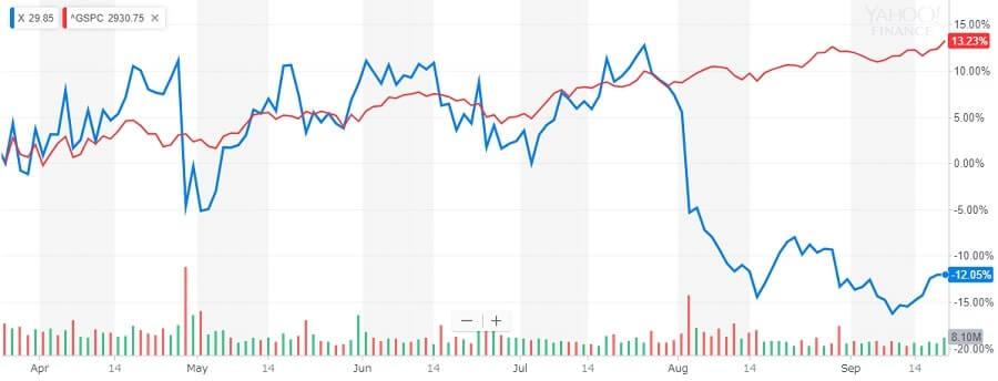 USスチール 株価