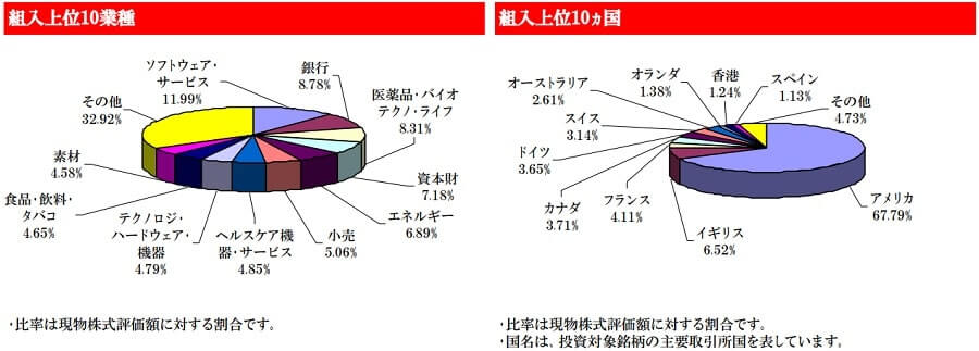 eMAXIS Slim 先進国株インデックス