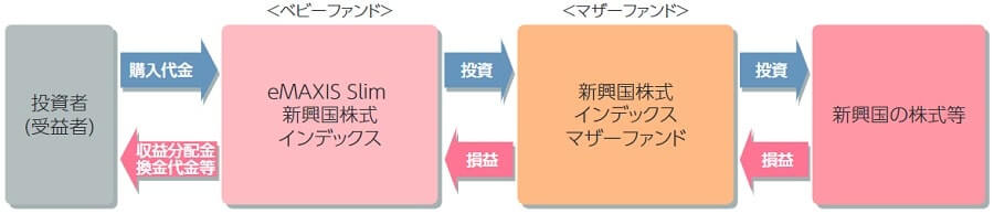 eMAXIS Slim 新興国株式