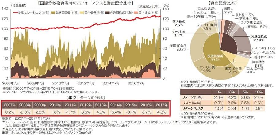 ゴールドマン・サックス社債/国際分散投資戦略ファンド2018-09