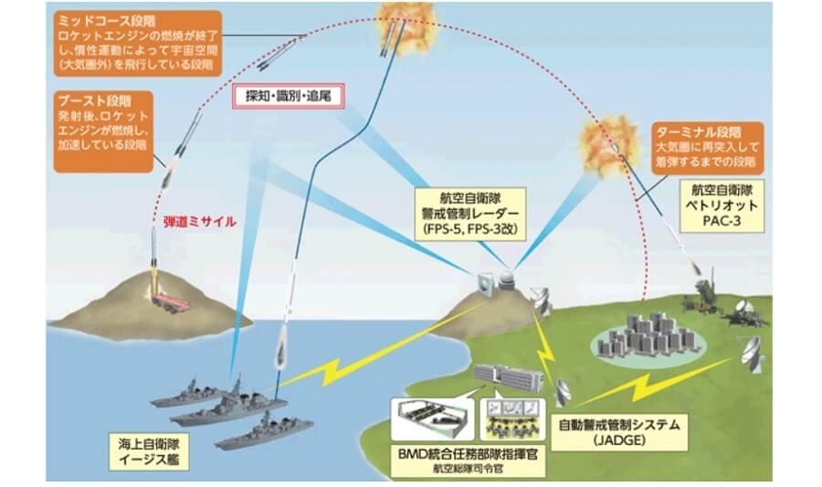 日本のミサイル防衛