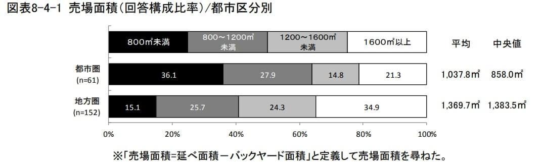 日本のスーパーの売り場面積