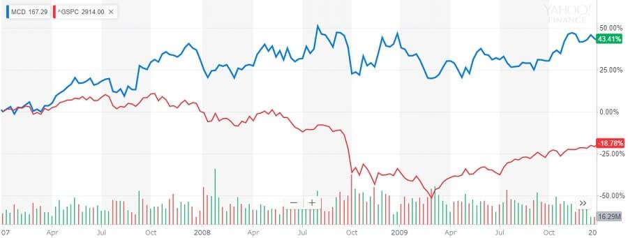 マクドナルドとS&Pの比較チャート 2007~2009