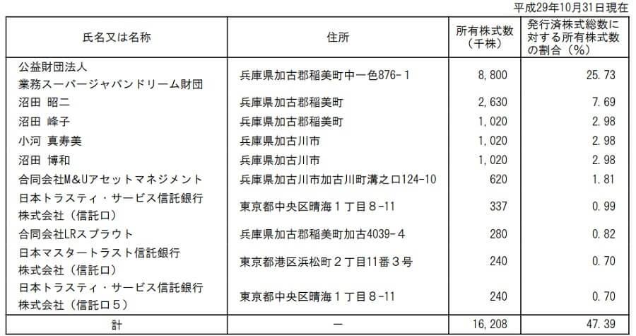 神戸物産 大株主