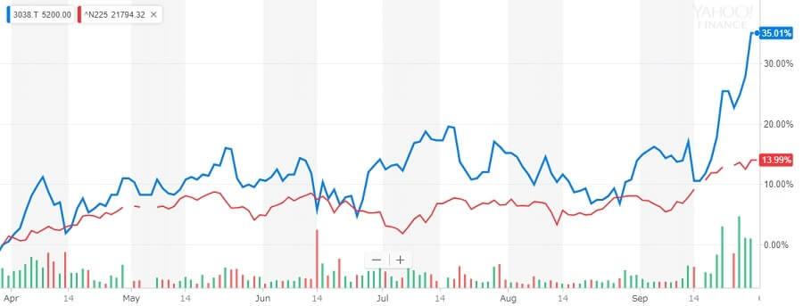 神戸物産 株価チャート