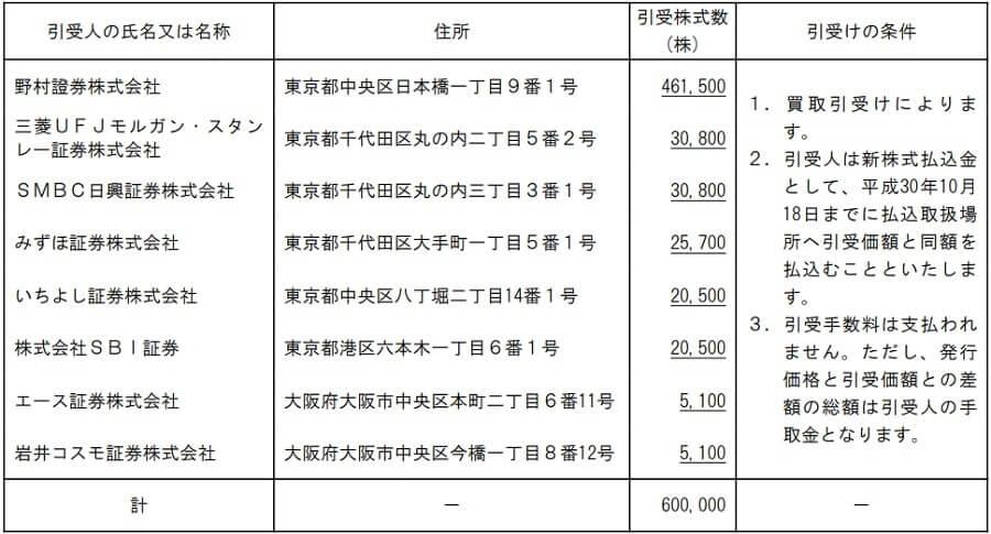 ギフト IPO 割当株数