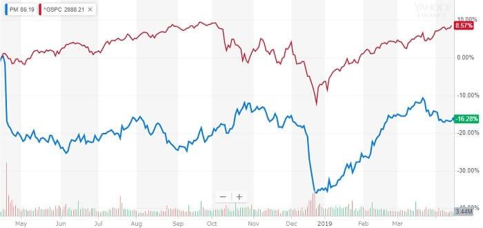 フィリップ・モリス 米国株 株価チャート