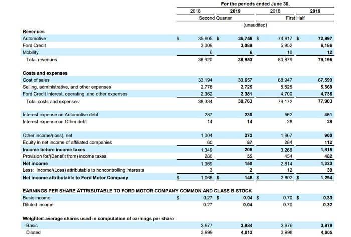 フォード 米国株 決算