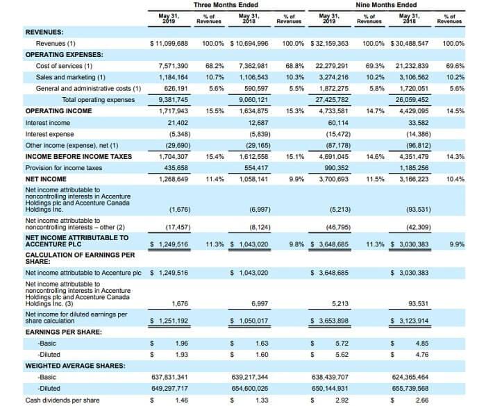 アクセンチュア 米国株 決算