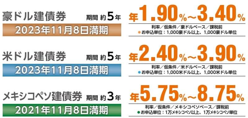 韓国輸出入銀行 外債