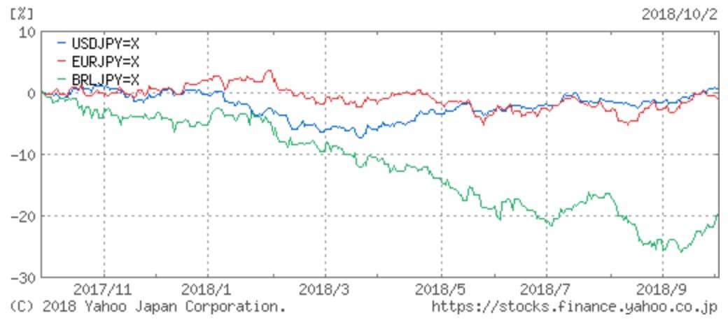レアル 為替の比較チャート
