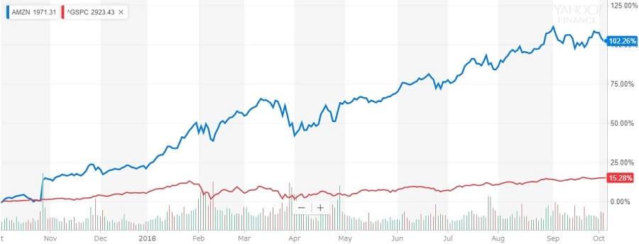アマゾン株の比較チャート