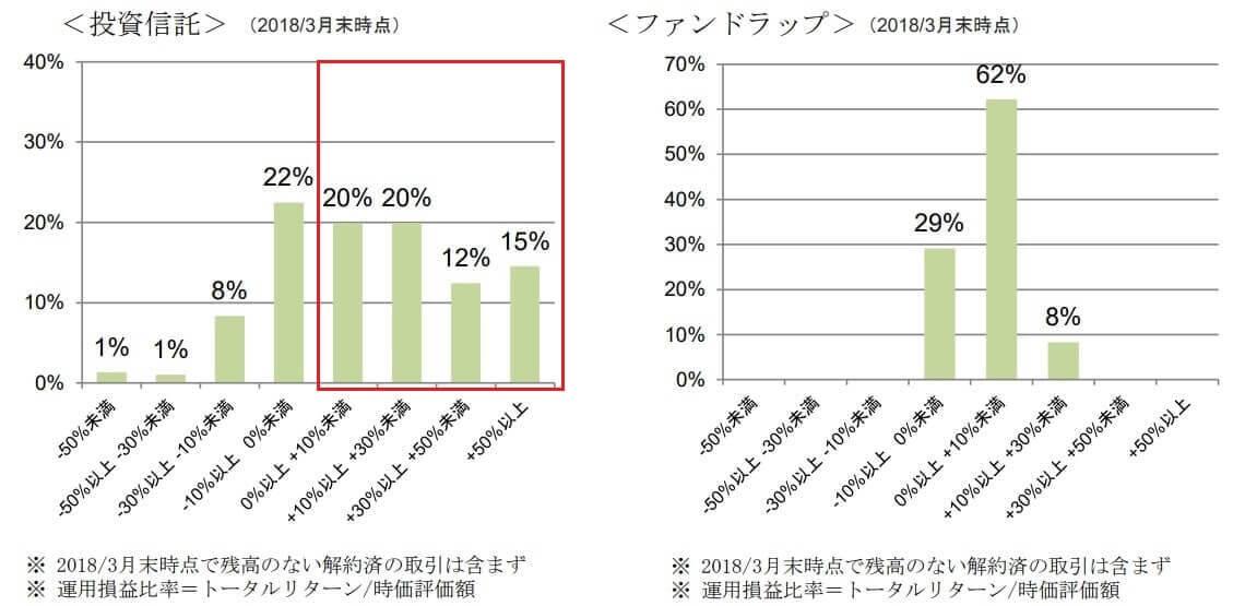 SMBC日興証券 KPI