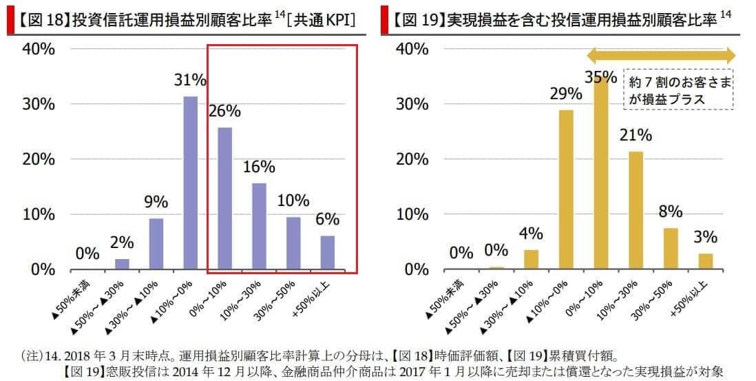 三菱UFJ銀行 KPI