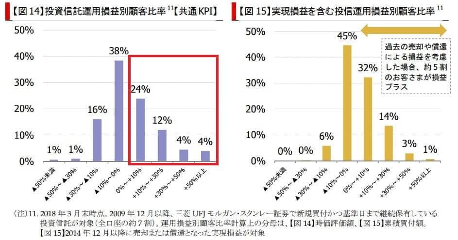 三菱UFJモルガンスタンレー証券 KPI