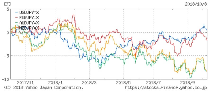 為替の比較チャート