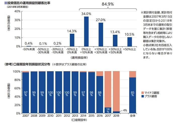 セゾン投信 共通KPI