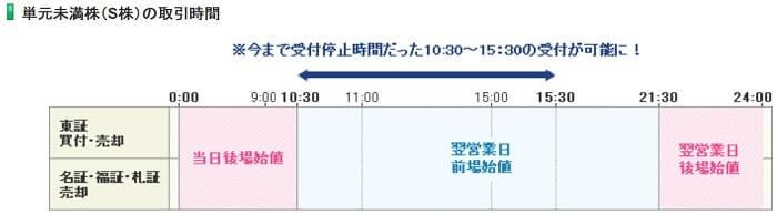 SBI証券S株