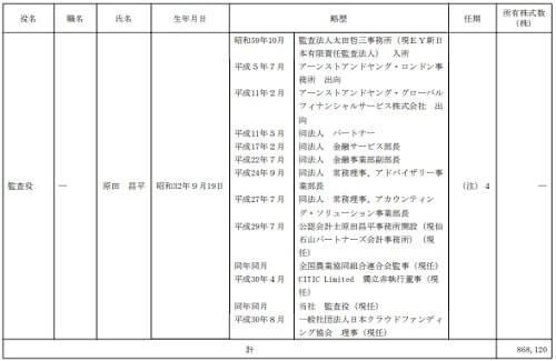 霞ヶ関キャピタル 役員