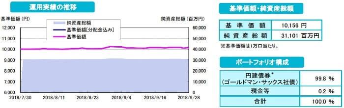 ゴールドマンサックス社債/国際分散投資戦略ファンド2018-07