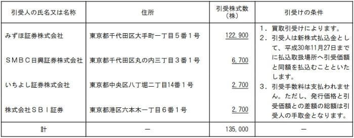 霞ヶ関キャピタル IPO