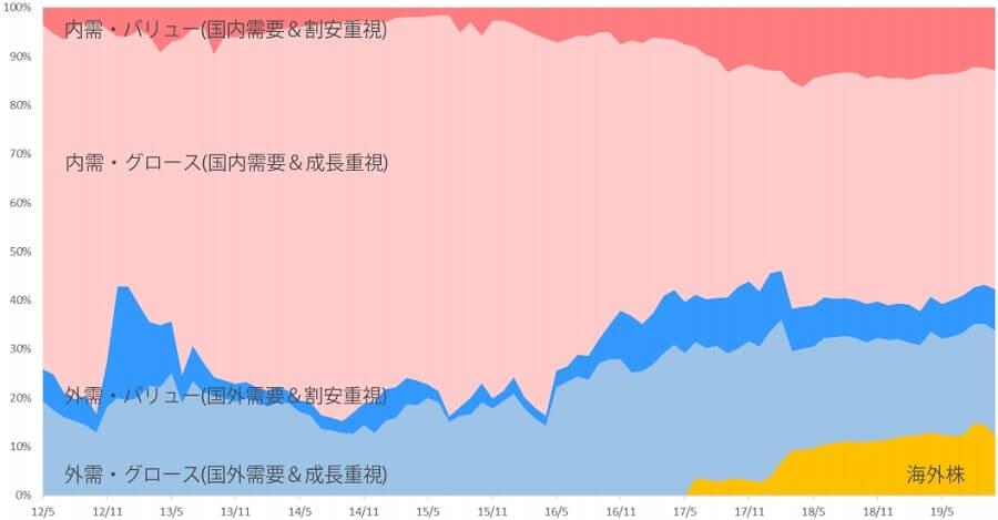 ひふみプラス ひふみ投信 海外株 国内株
