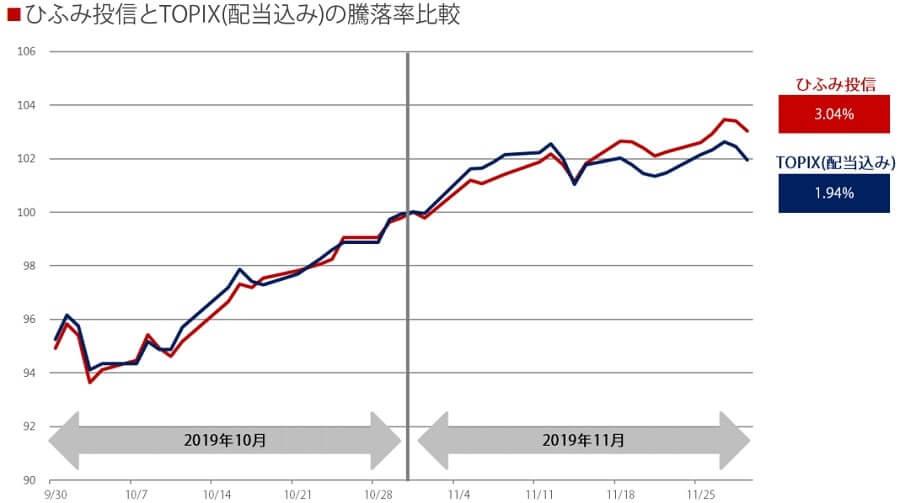 ひふみ投信 投資信託 基準価額