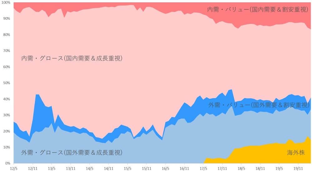 ひふみ プラス 株価 速報