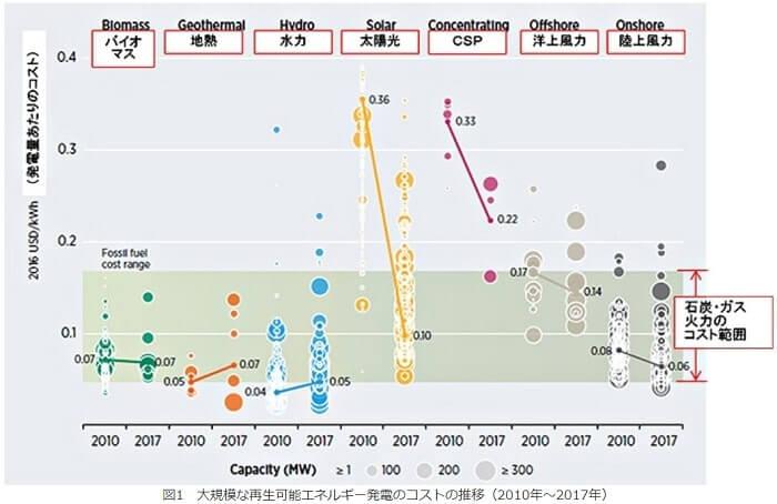 発電コストの推移