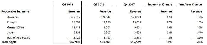アップル 2018年第4四半期決算