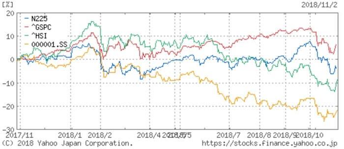 株価指数の比較チャート