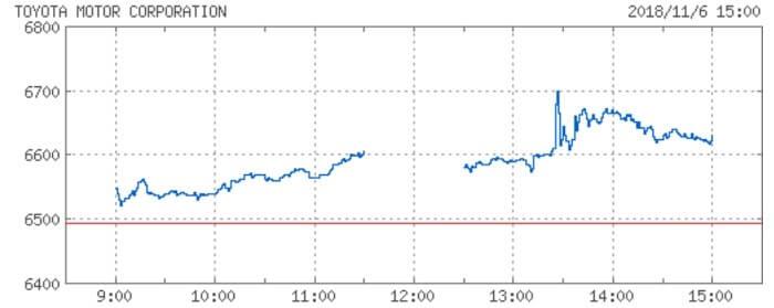 トヨタ 株価