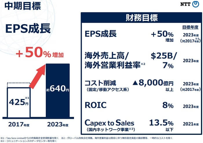 NTT Your Value Partner 2025