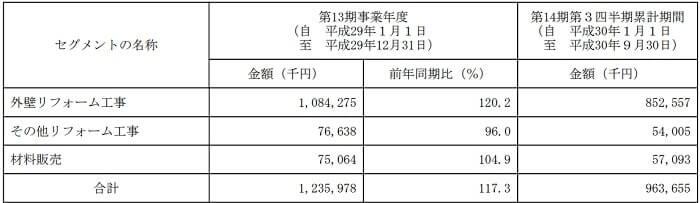 FUJIジャパン 事業別売上高