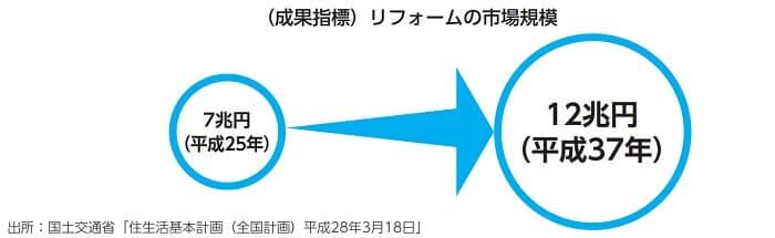 FUJI ジャパン  リフォーム市場規模