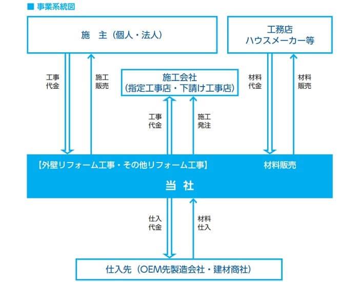 FUJIジャパン 事業系統図