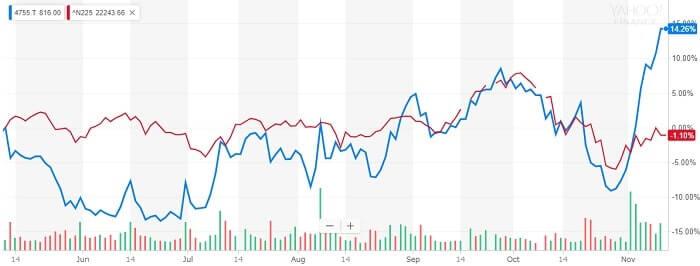楽天 株価の比較チャート