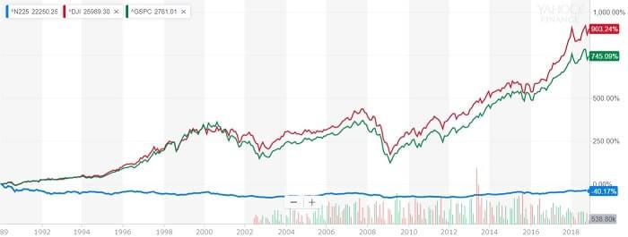 株価指数 比較チャート