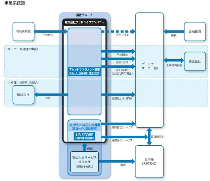 グッドライフカンパニー 事業系統図