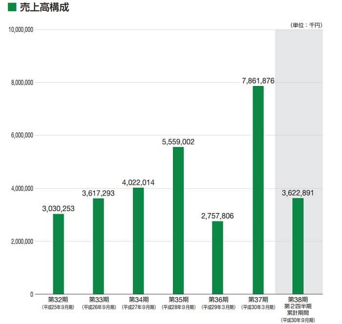 田中建設工業 売上高の推移