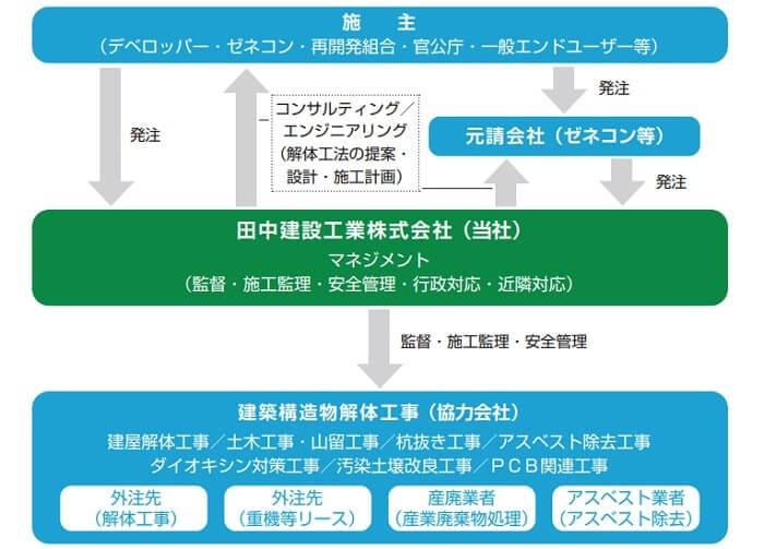 田中建設工業 事業系統図