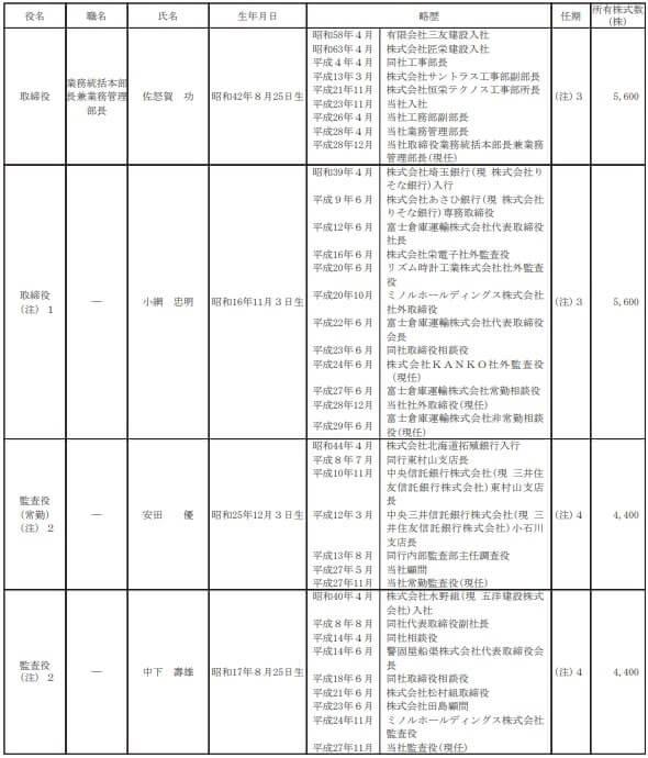 田中建設工業 役員