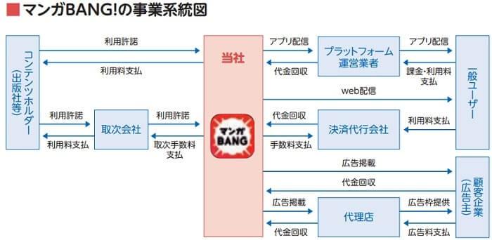 Amazia 事業系統図
